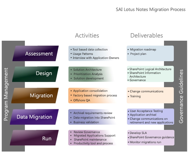 Sharepoint Migration Lotus Notes To Sharepoint Migration